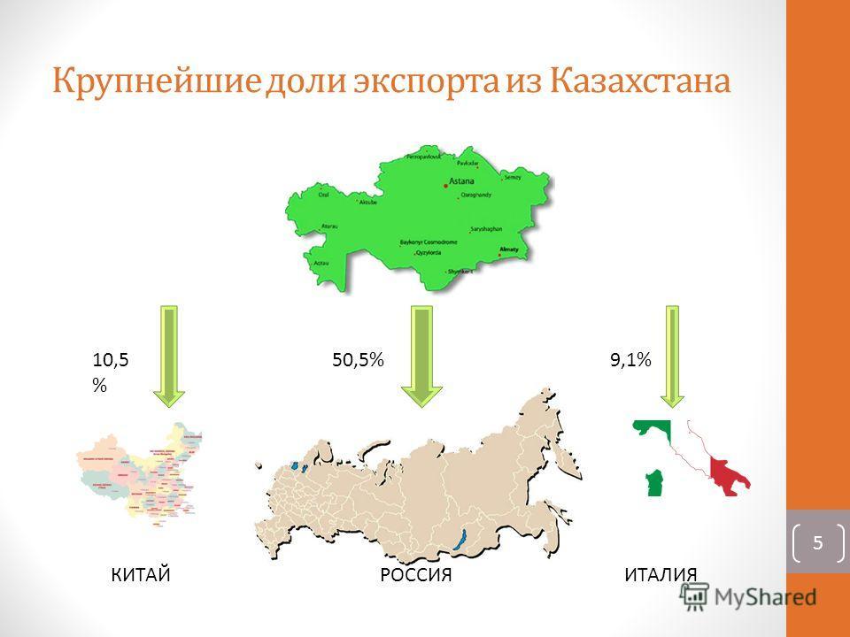 Крупнейшие доли экспорта из Казахстана 50,5%10,5 % 9,1% КИТАЙРОССИЯИТАЛИЯ 5