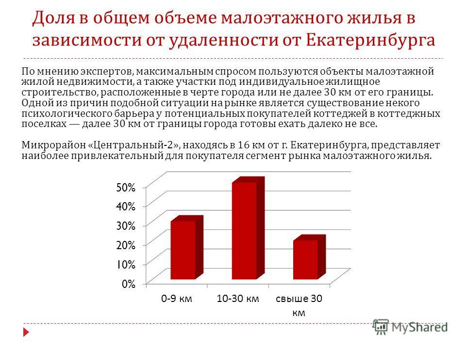 Доля в общем объеме малоэтажного жилья в зависимости от удаленности от Екатеринбурга По мнению экспертов, максимальным спросом пользуются объекты малоэтажной жилой недвижимости, а также участки под индивидуальное жилищное строительство, расположенные