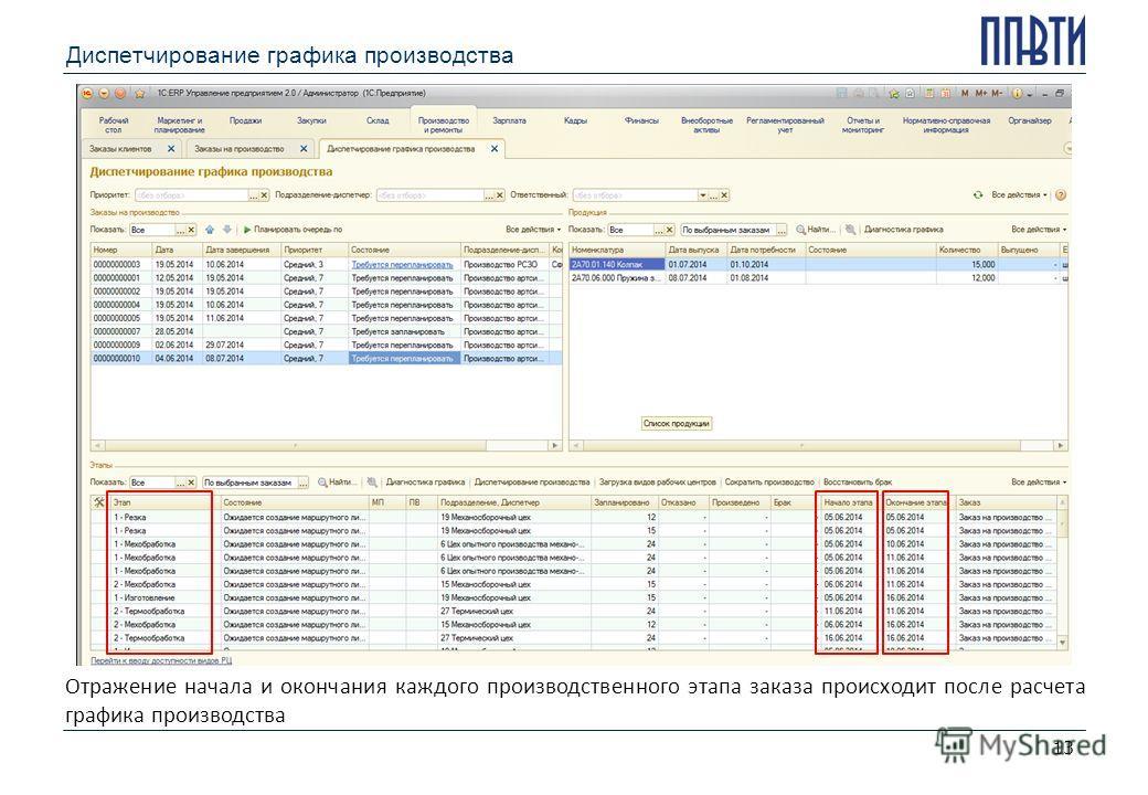 Диспетчирование графика производства 13 Отражение начала и окончания каждого производственного этапа заказа происходит после расчета графика производства