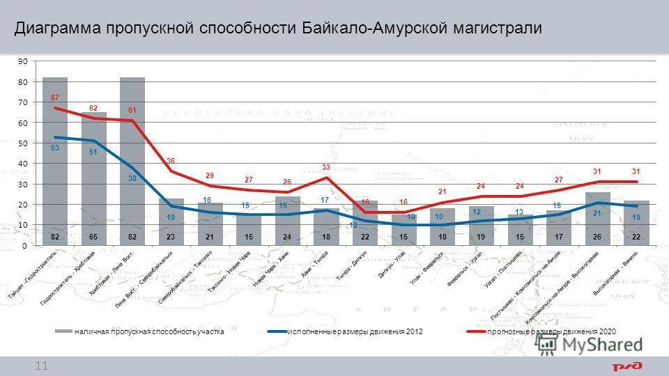 Диаграмма пропускной способности Байкало-Амурской магистрали 11