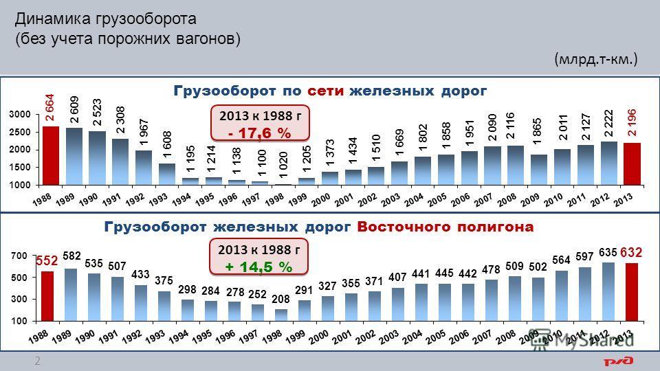 Динамика грузооборота (без учета порожних вагонов) 2 З-СИБ (млрд.т-км.)