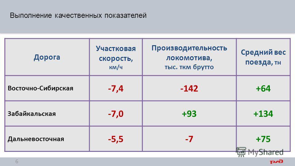 Дорога Участковая скорость, км/ч Производительность локомотива, тыс. ткм брутто Средний вес поезда, тн Восточно-Сибирская -7,4-142+64 Забайкальская -7,0+93+134 Дальневосточная -5,5-7+75 Выполнение качественных показателей 6
