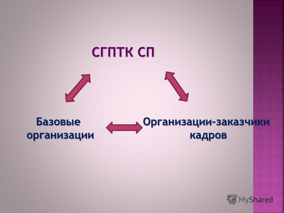 СГПТК СП Базовыеорганизации Организации-заказчикикадров