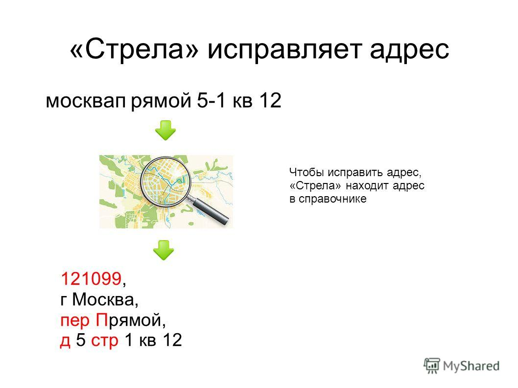 «Стрела» исправляет адрес москвап рямой 5-1 кв 12 121099, г Москва, пер Прямой, д 5 стр 1 кв 12 Чтобы исправить адрес, «Стрела» находит адрес в справочнике
