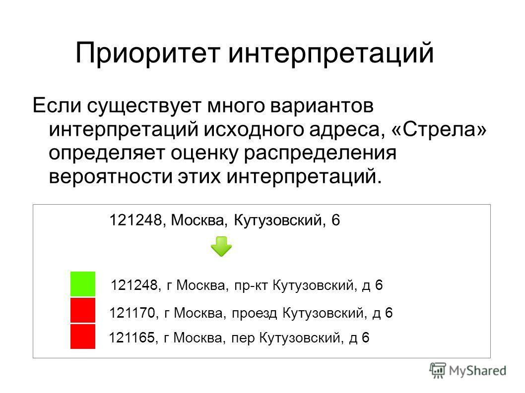 Приоритет интерпретаций Если существует много вариантов интерпретаций исходного адреса, «Стрела» определяет оценку распределения вероятности этих интерпретаций. 121248, Москва, Кутузовский, 6 121248, г Москва, пр-кт Кутузовский, д 6 121170, г Москва,