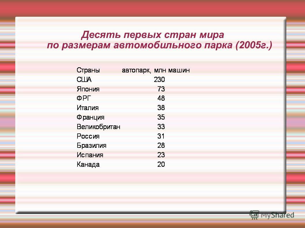 Десять первых стран мира по размерам автомобильного парка (2005 г.)