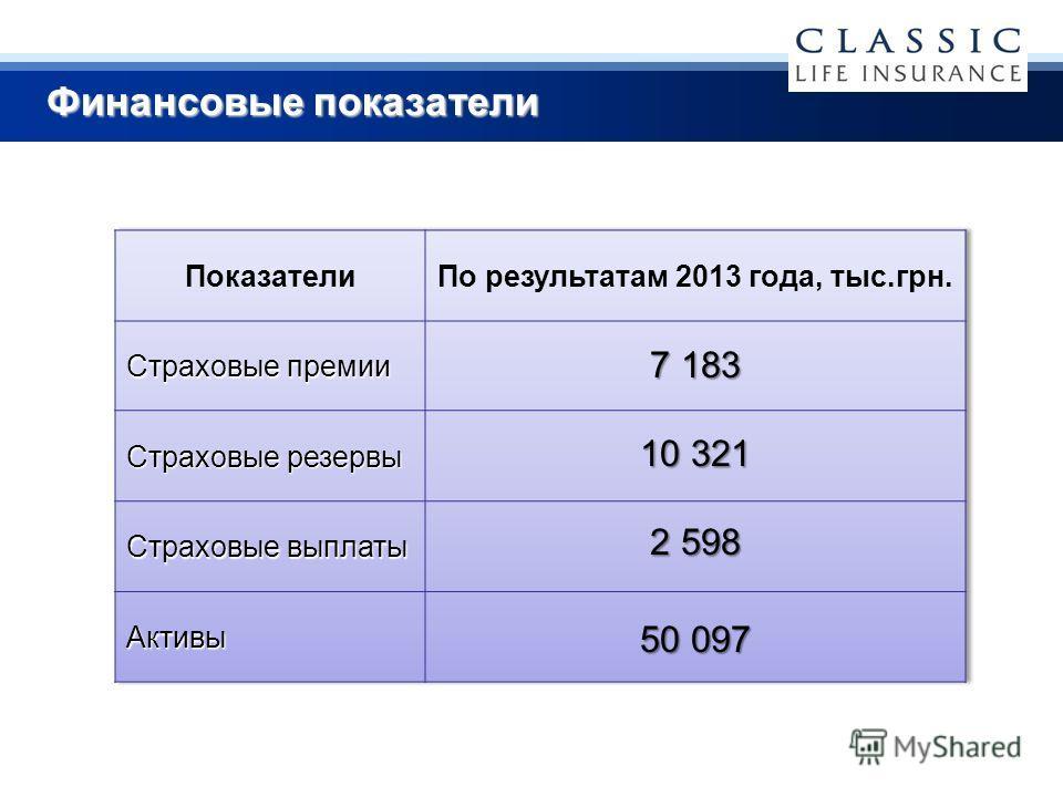 Финансовые показатели 7 183 10 321 2 598 50 097