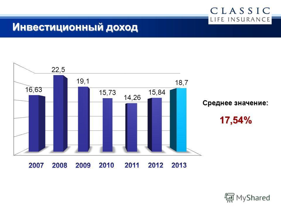 Инвестиционный доход 17,54% Среднее значение: