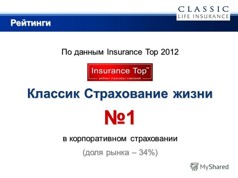 Рейтинги По данным Insurance Top 2012 Классик Страхование жизни 1 в корпоративном страховании (доля рынка – 34%)
