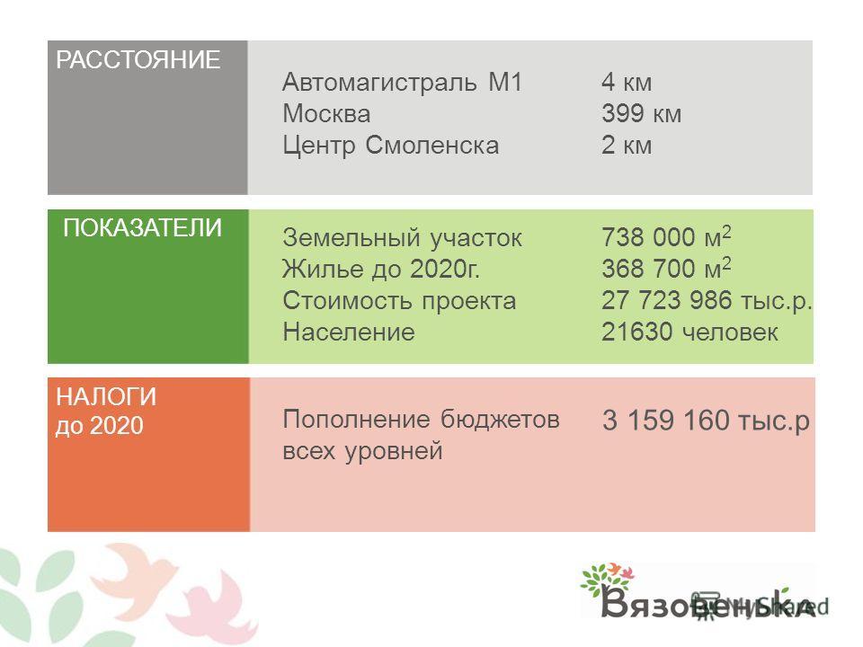 РАССТОЯНИЕ ПОКАЗАТЕЛИ НАЛОГИ до 2020 Автомагистраль М1 Москва Центр Смоленска Земельный участок Жилье до 2020 г. Стоимость проекта Население Пополнение бюджетов всех уровней 738 000 м 2 368 700 м 2 27 723 986 тыс.р. 21630 человек 4 км 399 км 2 км 3 1