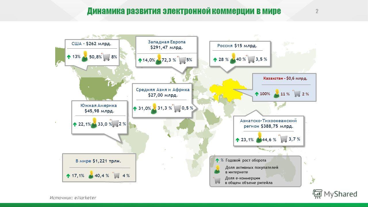 Западная Европа $291,47 млрд. 14,0% 72,3 % Средняя Азия и Африка $27,00 млрд. 31,0% 31,3 % Россия $15 млрд. 28 % 40 % 23,1% 44,6 % Азиатско-Тихоокеанский регион $388,75 млрд. 17,1% 40,4 % В мире $1,221 трлн. 3,5 % 5% 3,7 % 4 % 0,5 % Доля е-коммерции