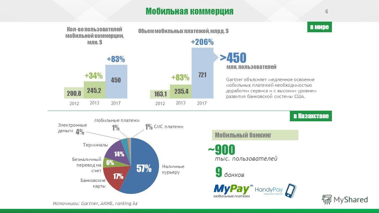 Мобильная коммерция 245,2 200,8 450 +83% 2012 2013 2017 +34% Кол-во пользователей мобильной коммерции, млн. $ Обьем мобильных платежей, млрд. $ Gartner объясняет медленное освоение мобильных платежей необходимостью доработки сервиса и с высоким уровн