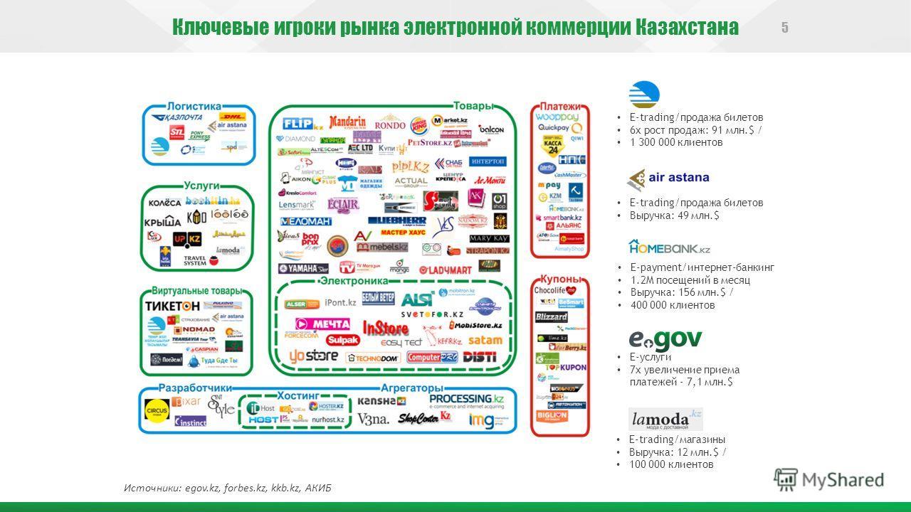 Ключевые игроки рынка электронной коммерции Казахстана 5 E-trading/продажа билетов Выручка: 49 млн.$ E-trading/продажа билетов 6 х рост продаж: 91 млн.$ / 1 300 000 клиентов E-payment/интернет-банкинг 1.2M посещений в месяц Выручка: 156 млн.$ / 400 0
