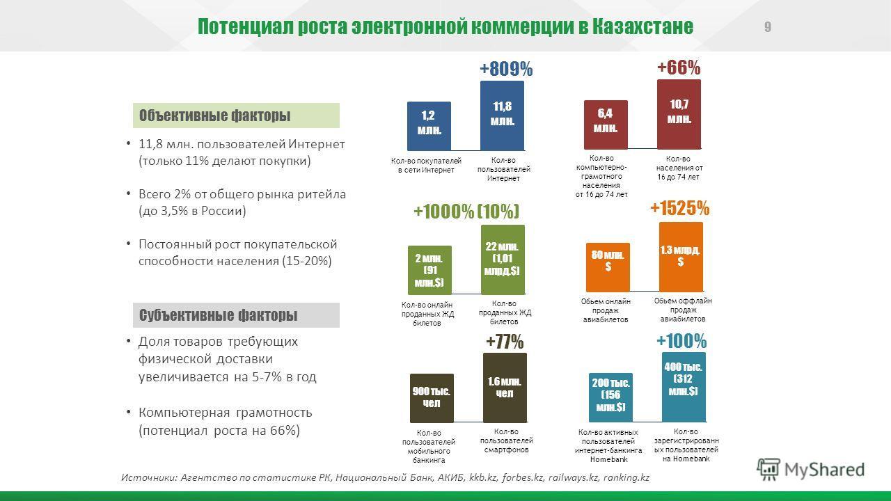 Потенциал роста электронной коммерции в Казахстане Источники: Агентство по статистике РК, Национальный Банк, АКИБ, kkb.kz, forbes.kz, railways.kz, ranking.kz 1,2 млн. 11,8 млн. Кол-во пользователей Интернет Кол-во покупателей в сети Интернет 6,4 млн.
