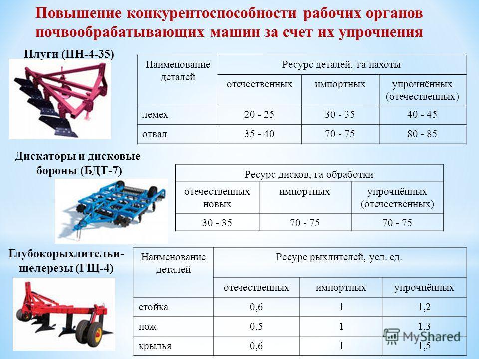 Повышение конкурентоспособности рабочих органов почвообрабатывающих машин за счет их упрочнения Плуги (ПН-4-35) Наименование деталей Ресурс деталей, га пахоты отечественныхимпортныхупрочнённых (отечественных) лемех 20 - 2530 - 3540 - 45 отвал 35 - 40