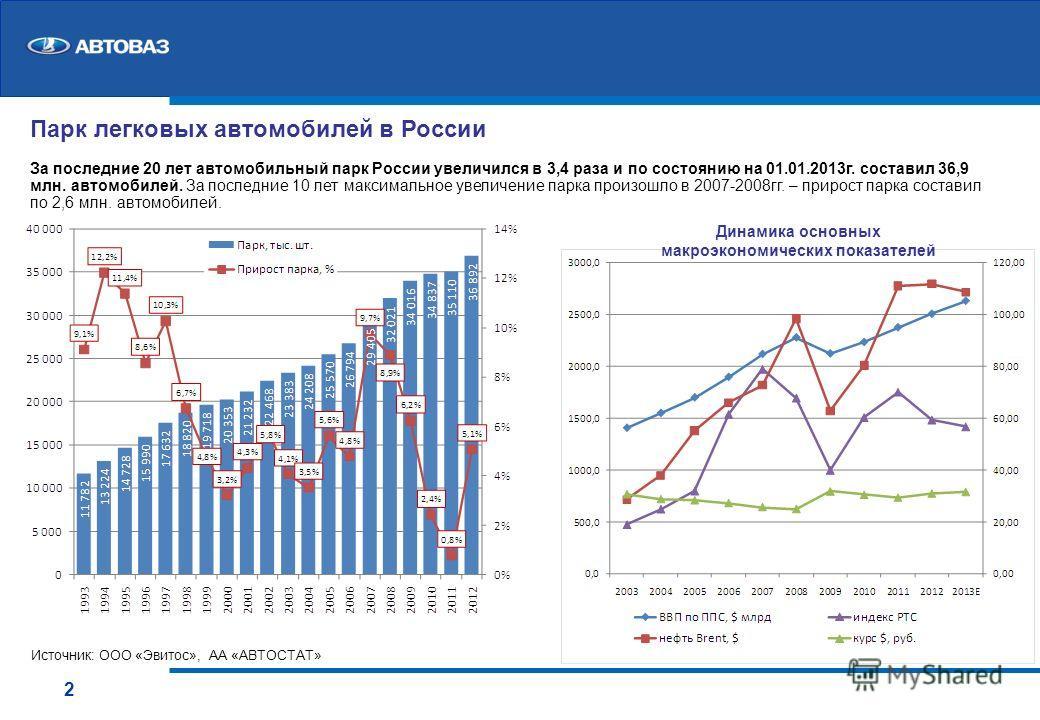 Парк легковых автомобилей в России За последние 20 лет автомобильный парк России увеличился в 3,4 раза и по состоянию на 01.01.2013 г. составил 36,9 млн. автомобилей. За последние 10 лет максимальное увеличение парка произошло в 2007-2008 гг. – приро