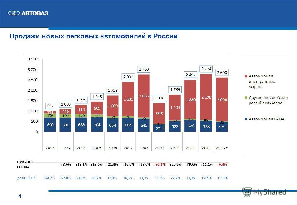Продажи новых легковых автомобилей в России ПРИРОСТ РЫНКА +8,6%+18,1%+13,0%+21,3%+36,9%+15,0%-50,1%+29,9%+39,6%+11,1%-6,3% доля LADA69,2%62,8%53,8%48,7%37,3%28,5%23,2%25,7%29,2%23,2%19,4%18,3% 4