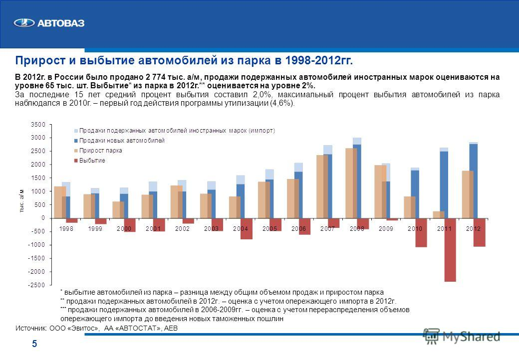 5 Прирост и выбытие автомобилей из парка в 1998-2012 гг. В 2012 г. в России было продано 2 774 тыс. а/м, продажи подержанных автомобилей иностранных марок оцениваются на уровне 65 тыс. шт. Выбытие* из парка в 2012 г.** оценивается на уровне 2%. За по