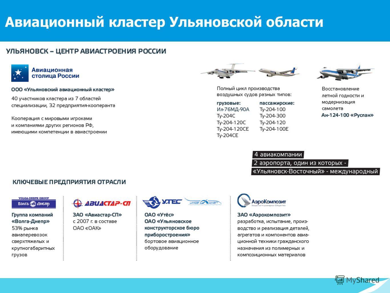 193 тыс. > 50% > 44 млн. в радиусе 1 000 км Авиационный кластер Ульяновской области