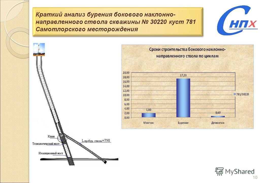 10 Краткий анализ бурения бокового наклонно- направленного ствола скважины 30220 куст 781 Самотлорского месторождения