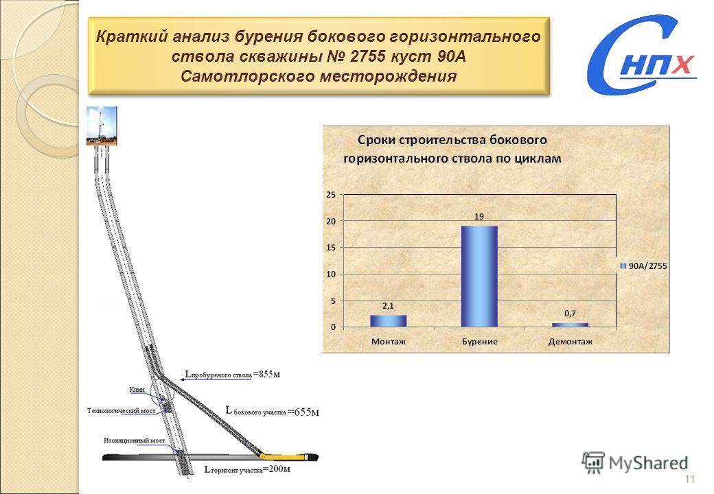 11 Краткий анализ бурения бокового горизонтального ствола скважины 2755 куст 90А Самотлорского месторождения