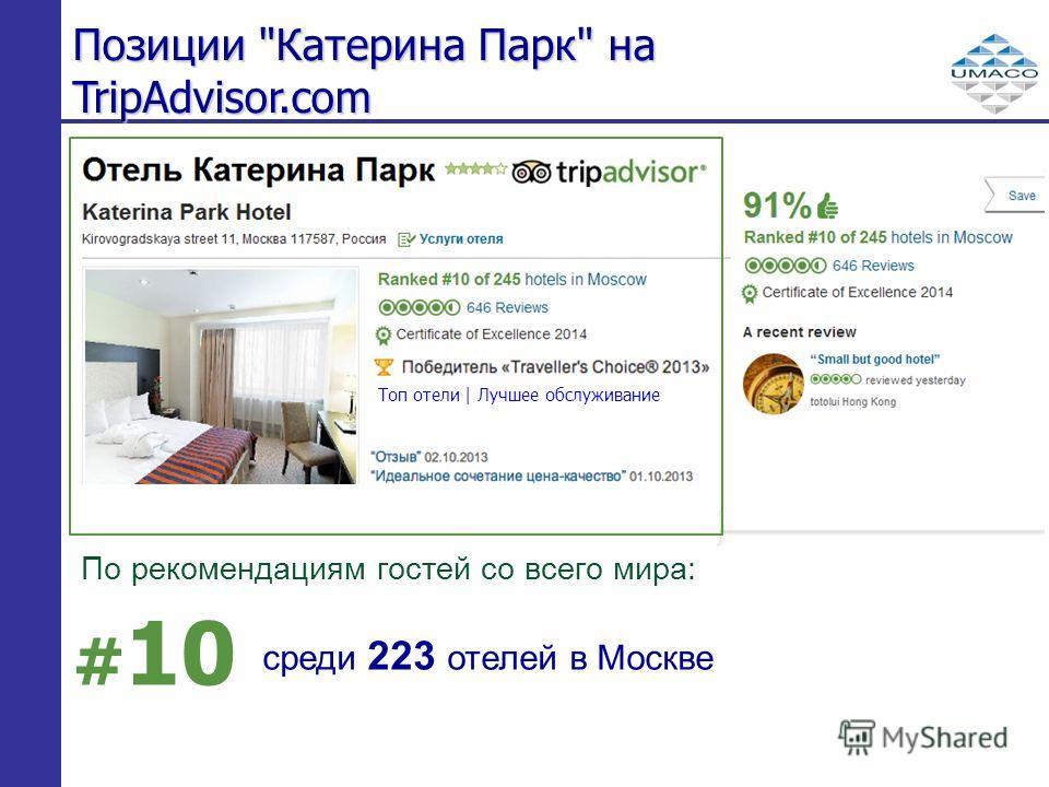 Позиции Катерина Парк на TripAdvisor.com # 10 среди 223 отелей в Москве По рекомендациям гостей со всего мира: Топ отели | Лучшее обслуживание