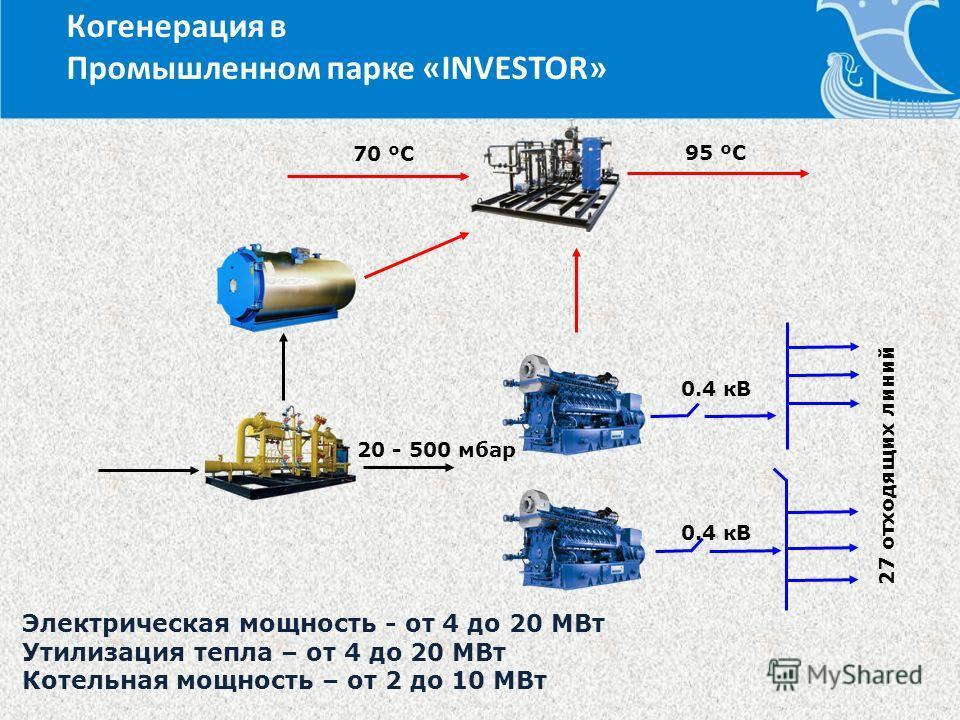 70 ºС 95 ºС 20 - 500 мбар 0.4 кВ 27 отходящих линий Электрическая мощность - от 4 до 20 МВт Утилизация тепла – от 4 до 20 МВт Котельная мощность – от 2 до 10 МВт Когенерация в Промышленном парке «INVESTOR»
