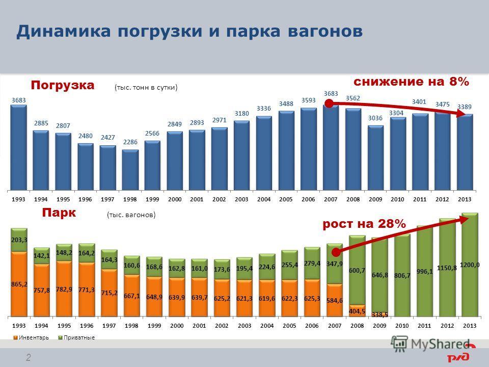 Динамика погрузки и парка вагонов (тыс. тонн в сутки) (тыс. вагонов) рост на 28% снижение на 8% 2 Погрузка Парк