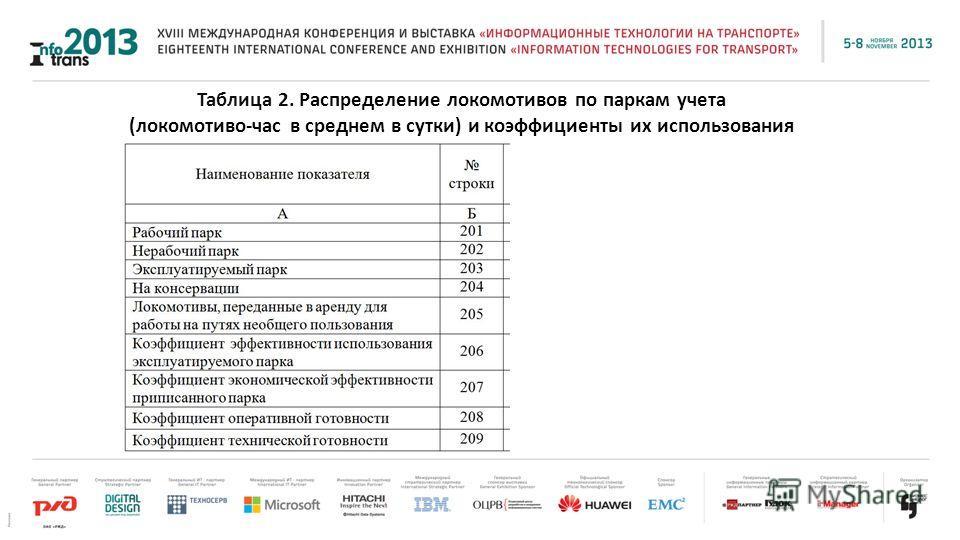Таблица 2. Распределение локомотивов по паркам учета (локомотиво-час в среднем в сутки) и коэффициенты их использования