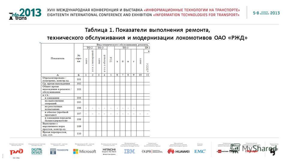 Таблица 1. Показатели выполнения ремонта, технического обслуживания и модернизации локомотивов ОАО «РЖД»