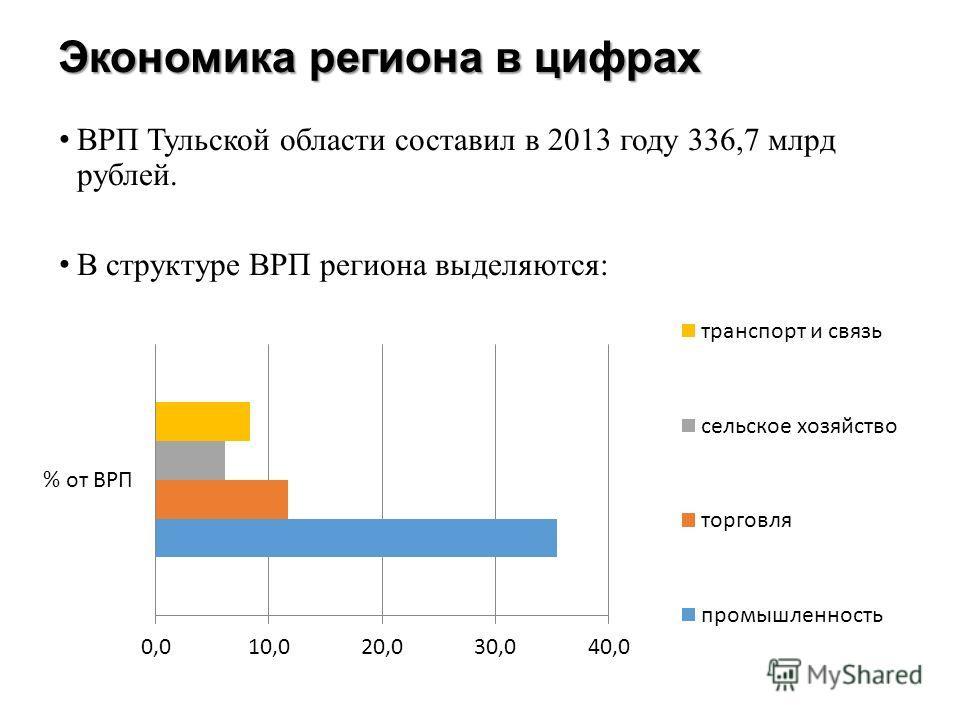 Экономика региона в цифрах ВРП Тульской области составил в 2013 году 336,7 млрд рублей. В структуре ВРП региона выделяются:
