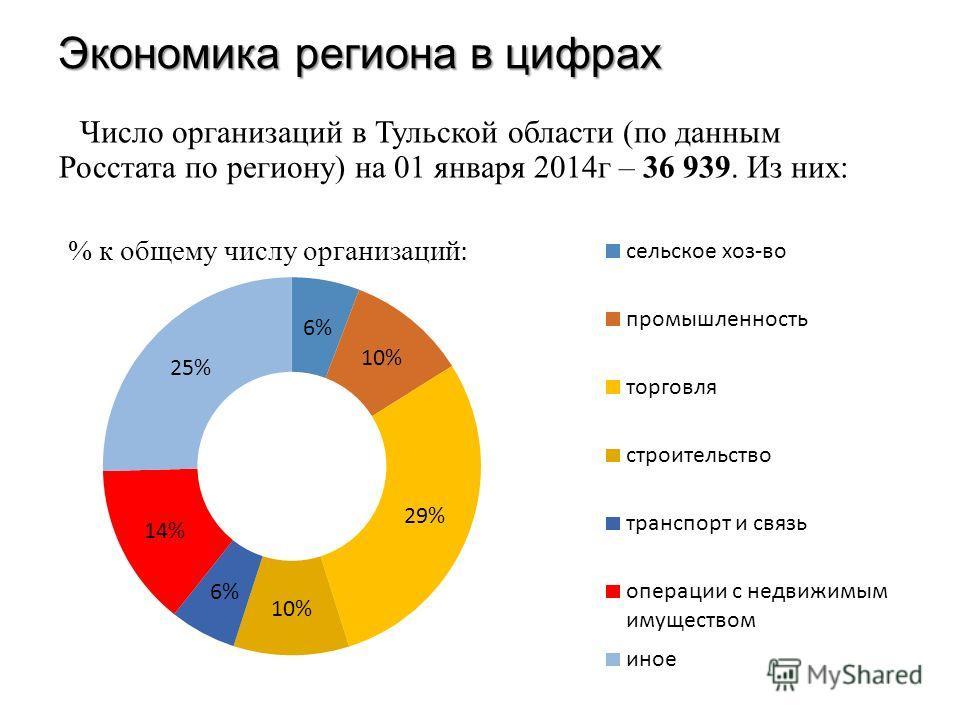 Экономика региона в цифрах Число организаций в Тульской области (по данным Росстата по региону) на 01 января 2014 г – 36 939. Из них: