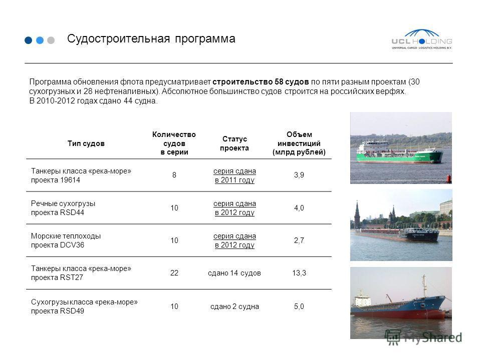 Судостроительная программа Программа обновления флота предусматривает строительство 58 судов по пяти разным проектам (30 сухогрузных и 28 нефтеналивных). Абсолютное большинство судов строится на российских верфях. В 2010-2012 годах сдано 44 судна. Ти