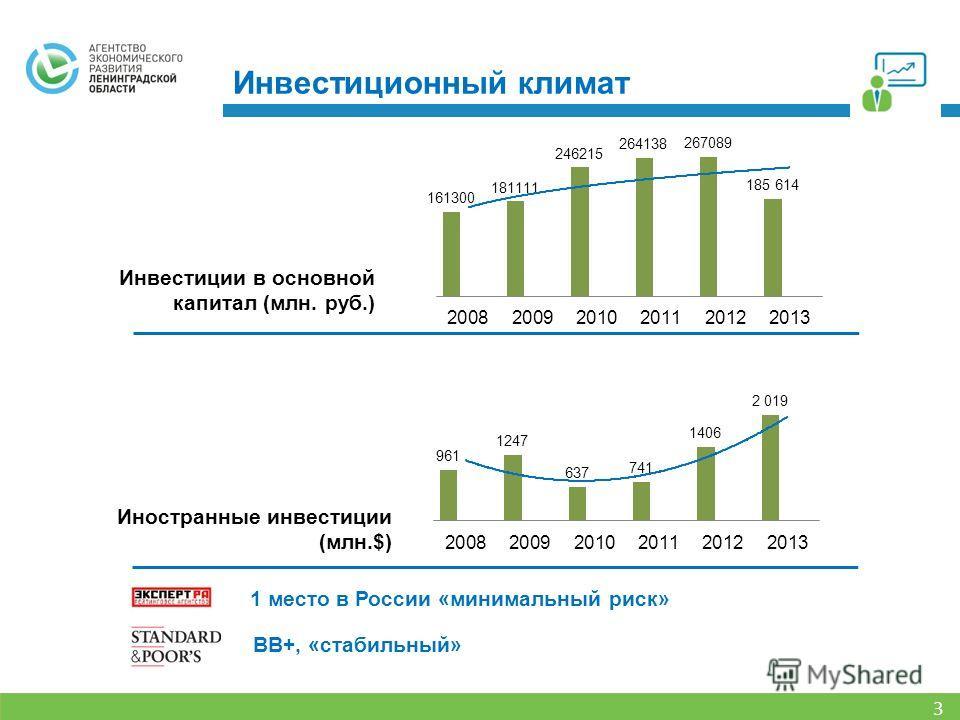 1 место в России «минимальный риск» ВВ+, «стабильный» Инвестиции в основной капитал (млн. руб.) * с учетом Санкт-Петербурга Иностранные инвестиции (млн.$) Инвестиционный климат 3