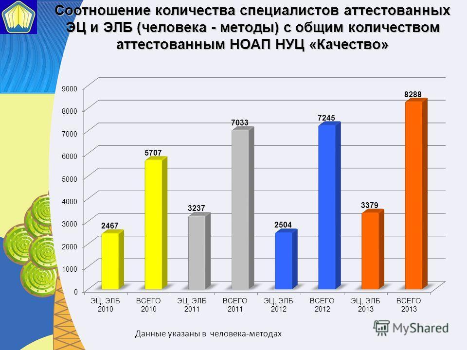 Соотношение количества специалистов аттестованных ЭЦ и ЭЛБ (человека - методы) с общим количеством аттестованным НОАП НУЦ «Качество»