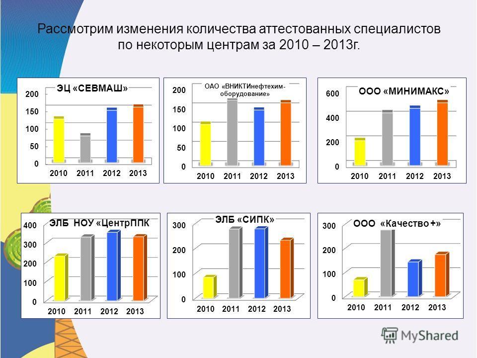 Рассмотрим изменения количества аттестованных специалистов по некоторым центрам за 2010 – 2013 г.
