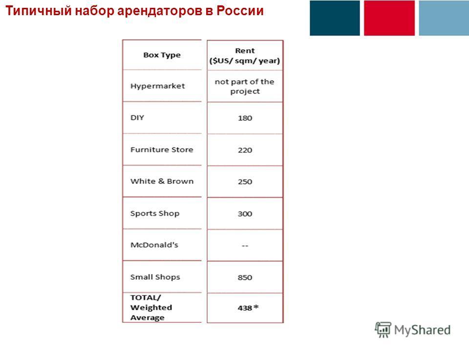 Типичный набор арендаторов в России