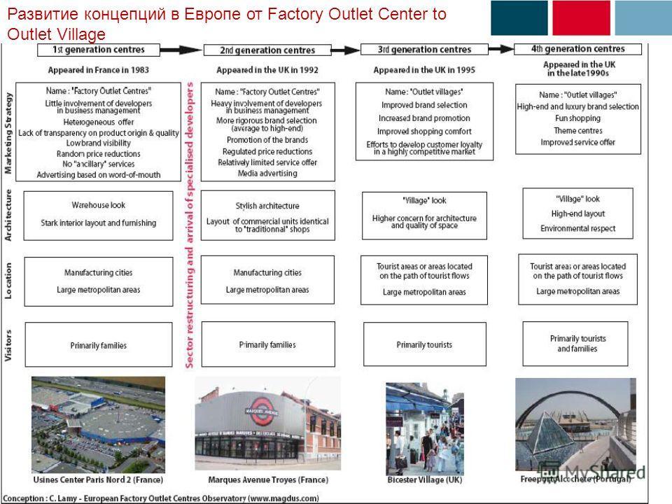 Развитие концепций в Европе от Factory Outlet Center to Outlet Village