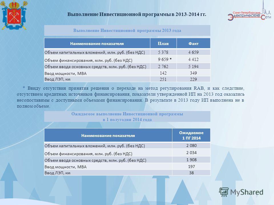 3 Выполнение Инвестиционной программы 2013 года * Ввиду отсутствия принятия решения о переходе на метод регулирования RAB, и как следствие, отсутствием кредитных источников финансирования, показатели утвержденной ИП на 2013 год оказались несопоставим