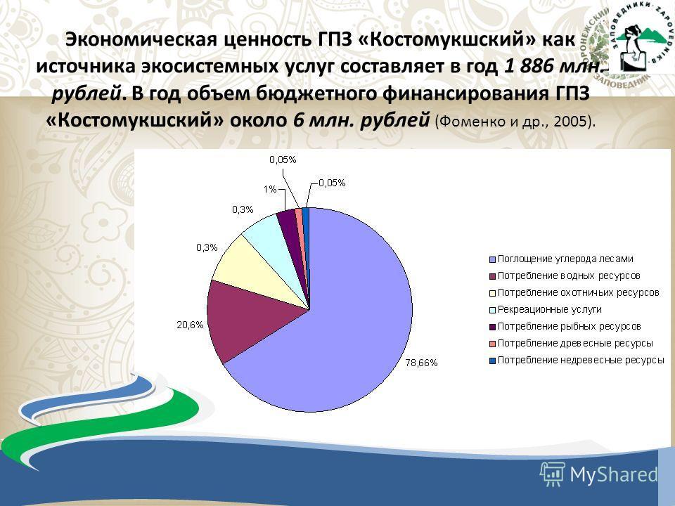 Экономическая ценность ГПЗ «Костомукшский» как источника экосистемных услуг составляет в год 1 886 млн. рублей. В год объем бюджетного финансирования ГПЗ «Костомукшский» около 6 млн. рублей (Фоменко и др., 2005).