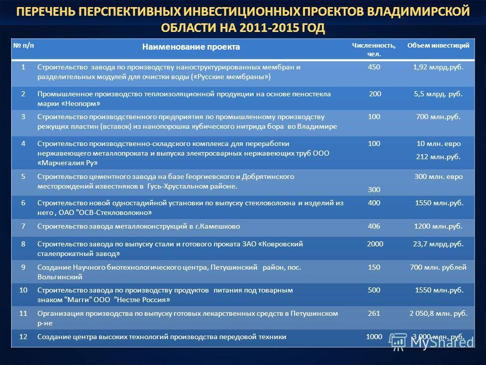 ПЕРЕЧЕНЬ ПЕРСПЕКТИВНЫХ ИНВЕСТИЦИОННЫХ ПРОЕКТОВ ВЛАДИМИРСКОЙ ОБЛАСТИ НА 2011-2015 ГОД