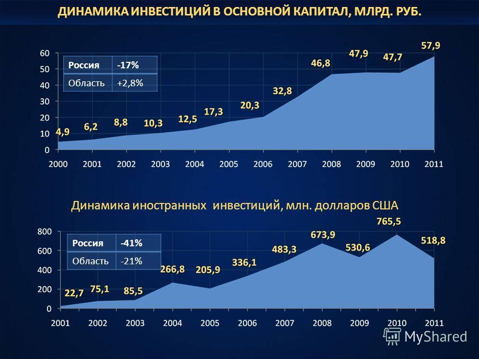 ДИНАМИКА ИНВЕСТИЦИЙ В ОСНОВНОЙ КАПИТАЛ, МЛРД. РУБ. Динамика иностранных инвестиций, млн. долларов США Россия-17% Область+2,8% Россия-41% Область-21%