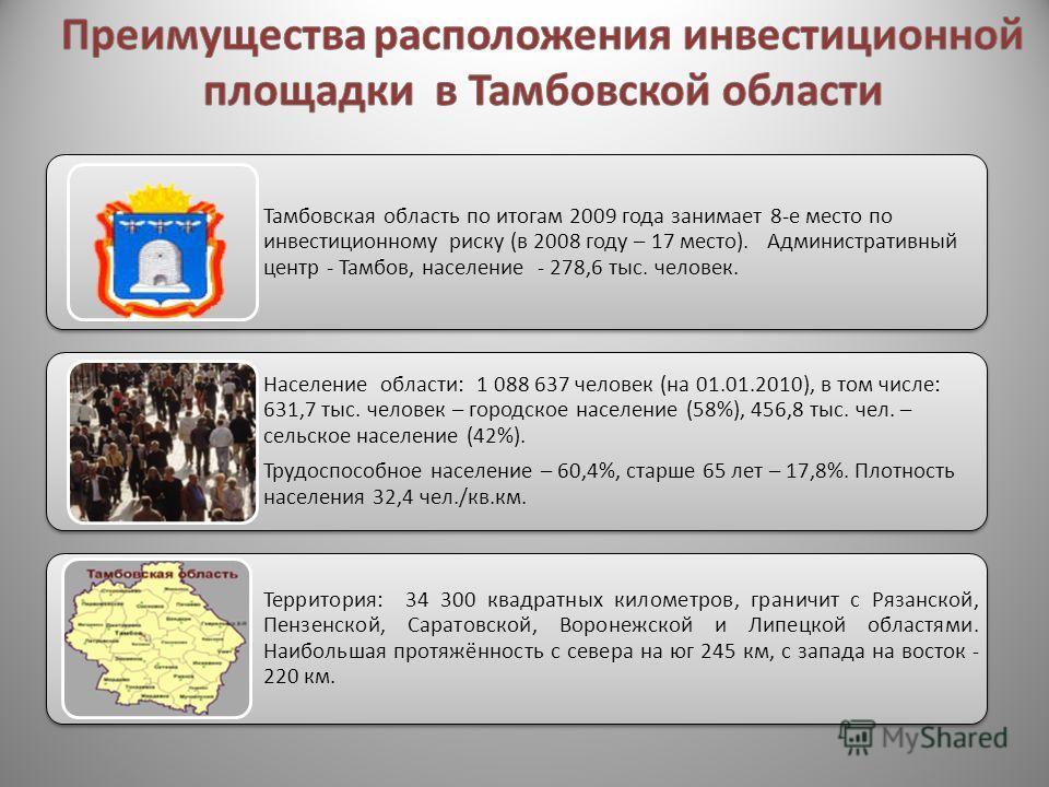 Тамбовская область по итогам 2009 года занимает 8-е место по инвестиционному риску (в 2008 году – 17 место). Административный центр - Тамбов, население - 278,6 тыс. человек. Население области: 1 088 637 человек (на 01.01.2010), в том числе: 631,7 тыс