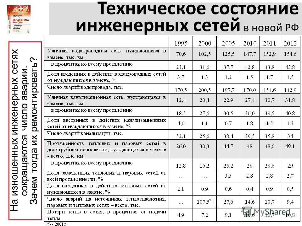 Техническое состояние инженерных сетей в новой РФ На изношенных инженерных сетях сокращаются число аварии. Зачем тогда их ремонтировать?
