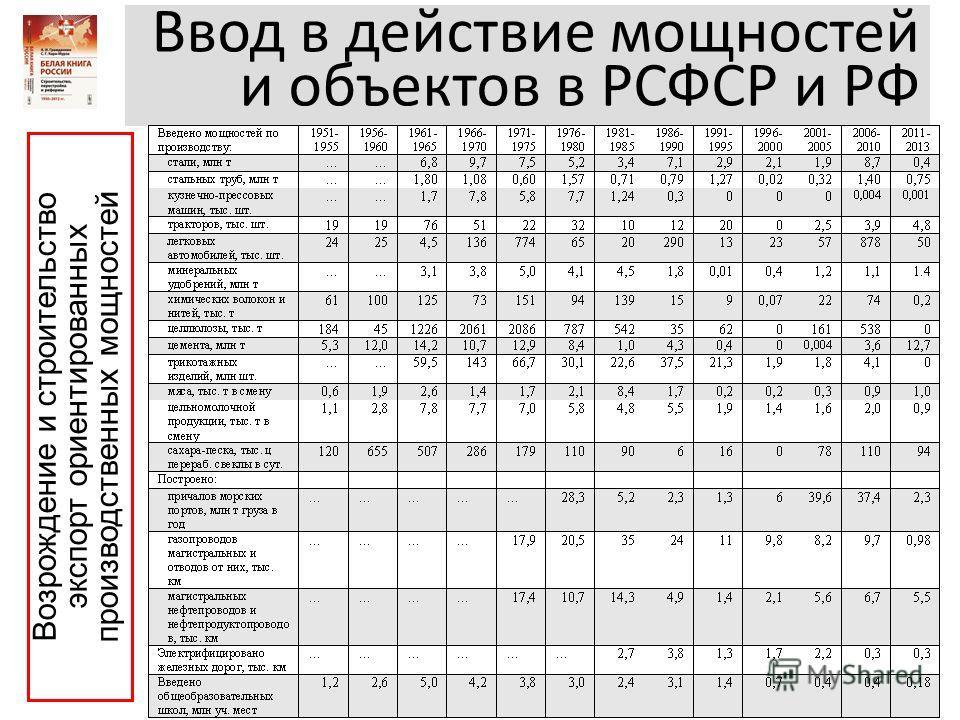 Ввод в действие мощностей и объектов в РСФСР и РФ Возрождение и строительство экспорт ориентированных производственных мощностей