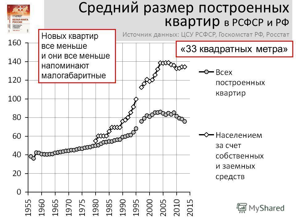 Средний размер построенных квартир в РСФСР и РФ Источник данных: ЦСУ РСФСР, Госкомстат РФ, Росстат Новых квартир все меньше и они все меньше напоминают малогабаритные «33 квадратных метра»