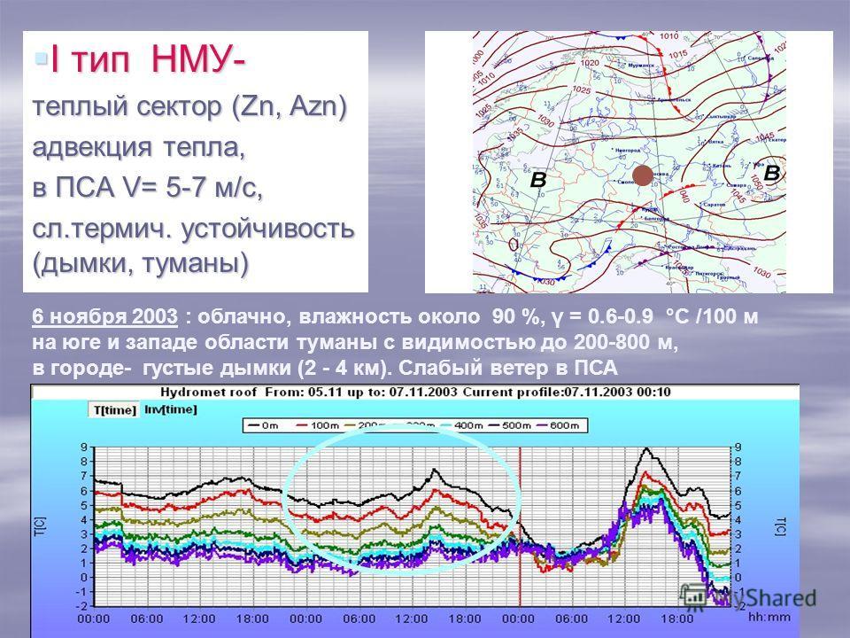 I тип НМУ- I тип НМУ- теплый сектор (Zn, Azn) адвекция тепла, в ПСА V= 5-7 м/с, сл.термич. устойчивость (дымки, туманы) 6 ноября 2003 : облачно, влажность около 90 %, γ = 0.6-0.9 °С /100 м на юге и западе области туманы с видимостью до 200-800 м, в г