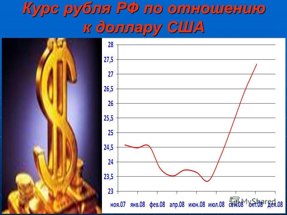 Курс рубля РФ по отношению к доллару США