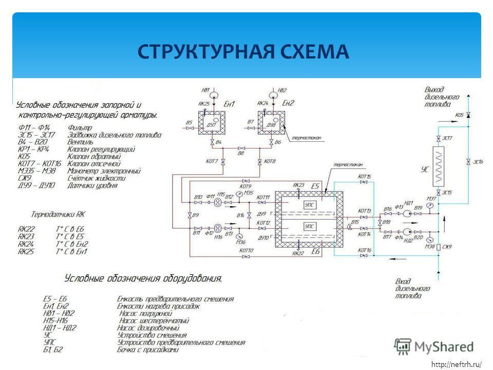 СТРУКТУРНАЯ СХЕМА http://neftrh.ru/