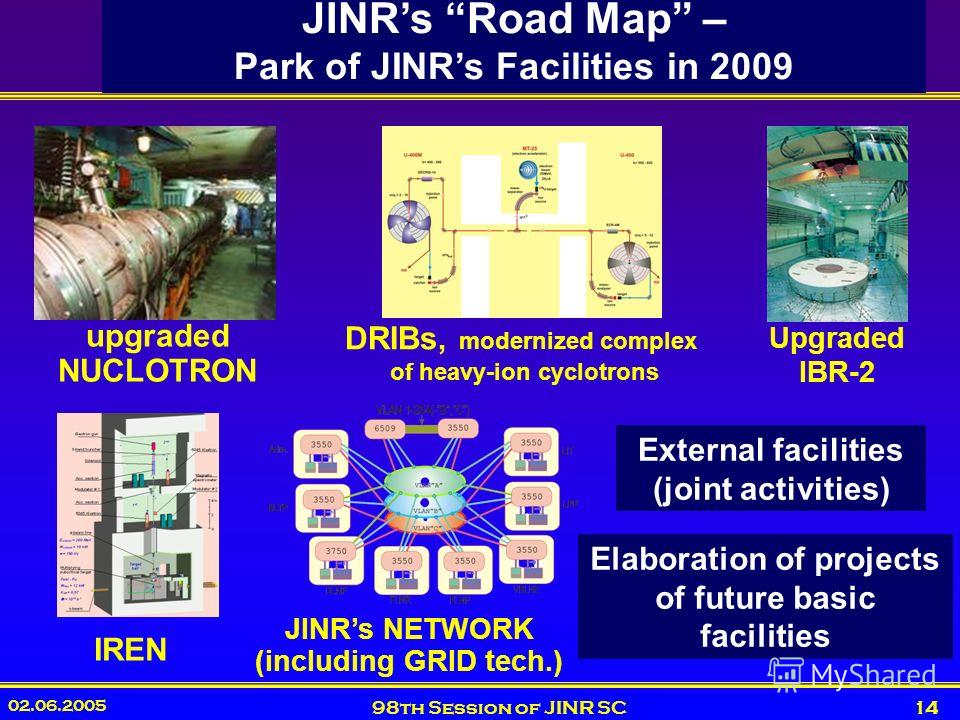 02.06.2005 98th Session of JINR SC14 JINRs Road Map – Park of JINRs Facilities in 2009 upgraded NUCLOTRON DRIBs, modernized complex of heavy-ion cyclotrons Upgraded IBR-2 IREN JINRs NETWORK (including GRID tech.) Elaboration of projects of future bas